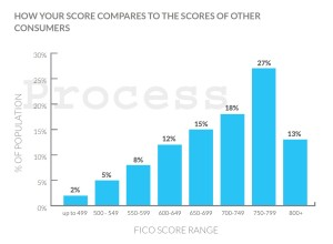 FICO Chart Reported in My SOFI Loan Approval Packet - April 2015