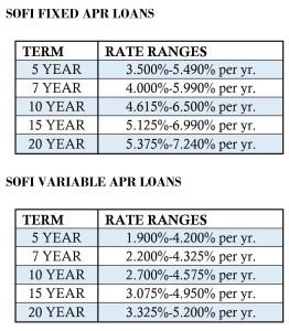 SOFI Rates