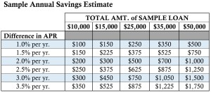 Annual Savings Estimate from Student Loan Refinancing